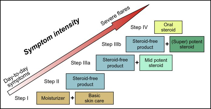 Eczema Treatment by Stage