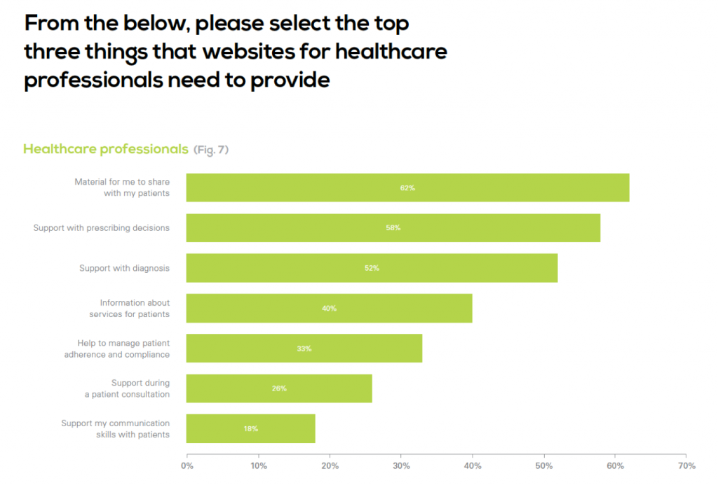 Physician Preferences for Medical Websites