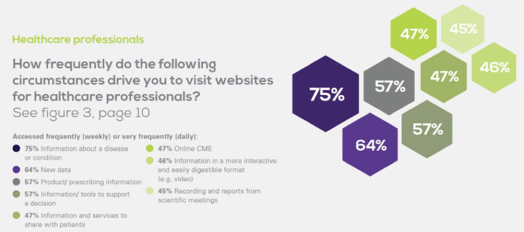Medical Website Usage by Doctors